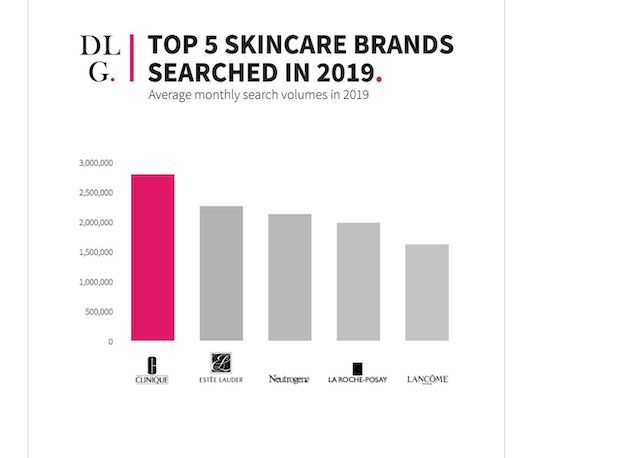 5 Best Cosmetic Brand of the World That Empowers Skincare Industry